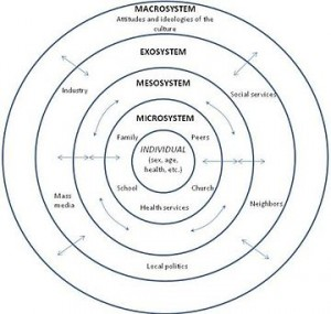 360px-Bronfenbrenner's_Ecological_Theory_of_Development